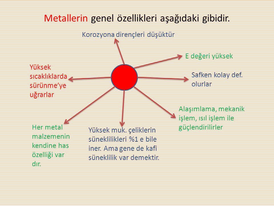 2.14.Aşınma Başka bir çevre etkileşim parametresi AŞINMA' dır.