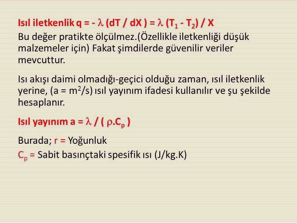 Isıl iletkenlik q = -  (dT / dX ) =  (T 1 - T 2 ) / X Bu değer pratikte ölçülmez.(Özellikle iletkenliği düşük malzemeler için) Fakat şimdilerde güvenilir veriler mevcuttur.