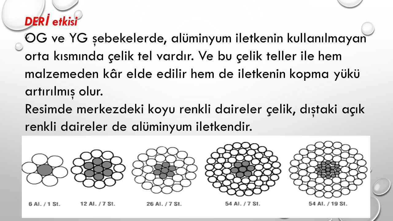 DER İ etkisi OG ve YG şebekelerde, alüminyum iletkenin kullanılmayan orta kısmında çelik tel vardır.