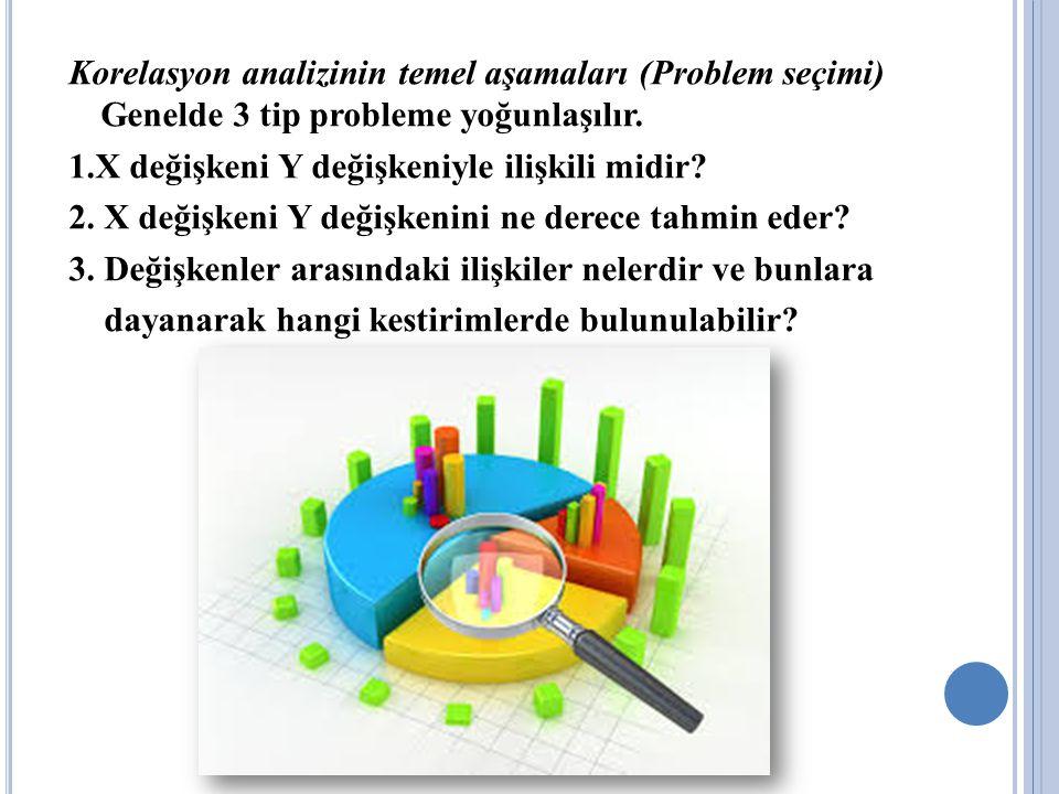 Korelasyon analizinin temel aşamaları (Problem seçimi) Genelde 3 tip probleme yoğunlaşılır. 1.X değişkeni Y değişkeniyle ilişkili midir? 2. X değişken