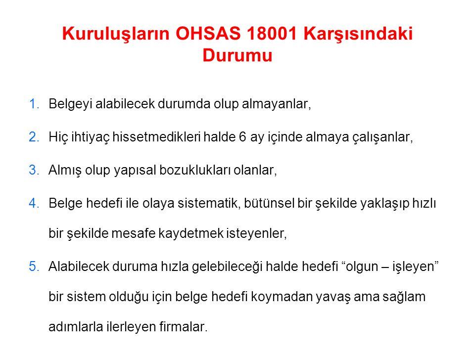 Kuruluşların OHSAS 18001 Karşısındaki Durumu 1.Belgeyi alabilecek durumda olup almayanlar, 2.Hiç ihtiyaç hissetmedikleri halde 6 ay içinde almaya çalı