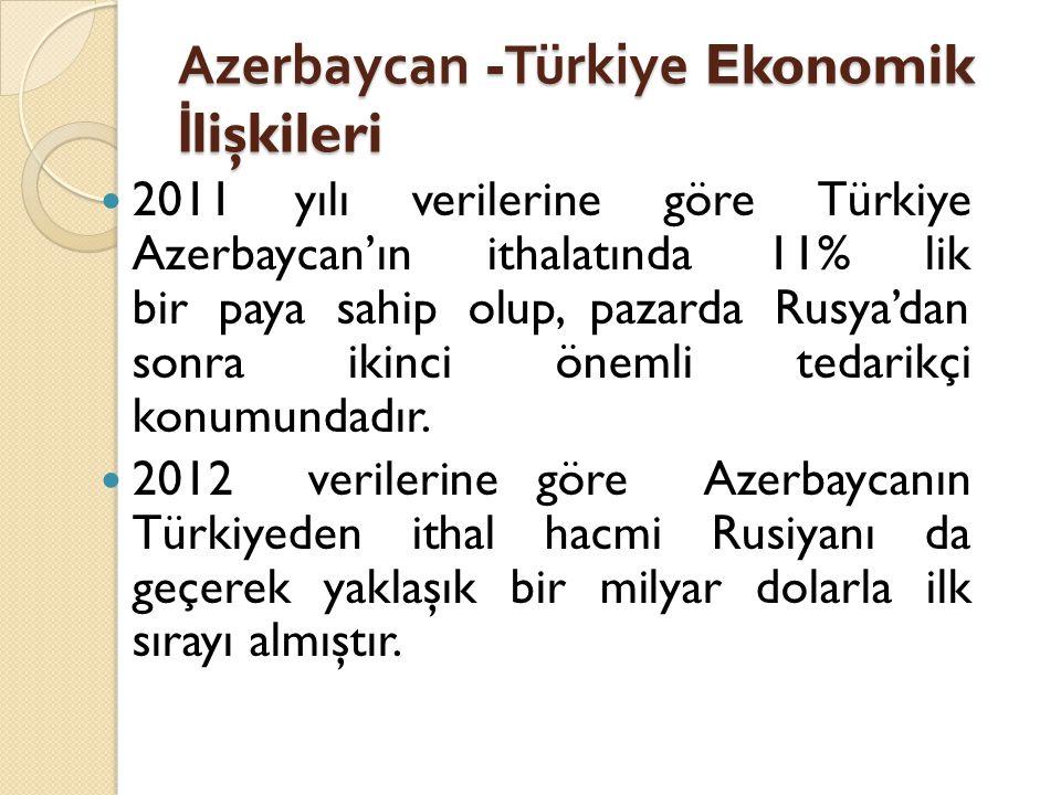 Azerbaycan -Türkiye Ekonomik İ lişkileri  2011 yılı verilerine göre Türkiye Azerbaycan'ın ithalatında 11% lik bir paya sahip olup, pazarda Rusya'dan