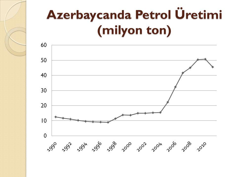 Azerbaycanda Petrol Üretimi (milyon ton)