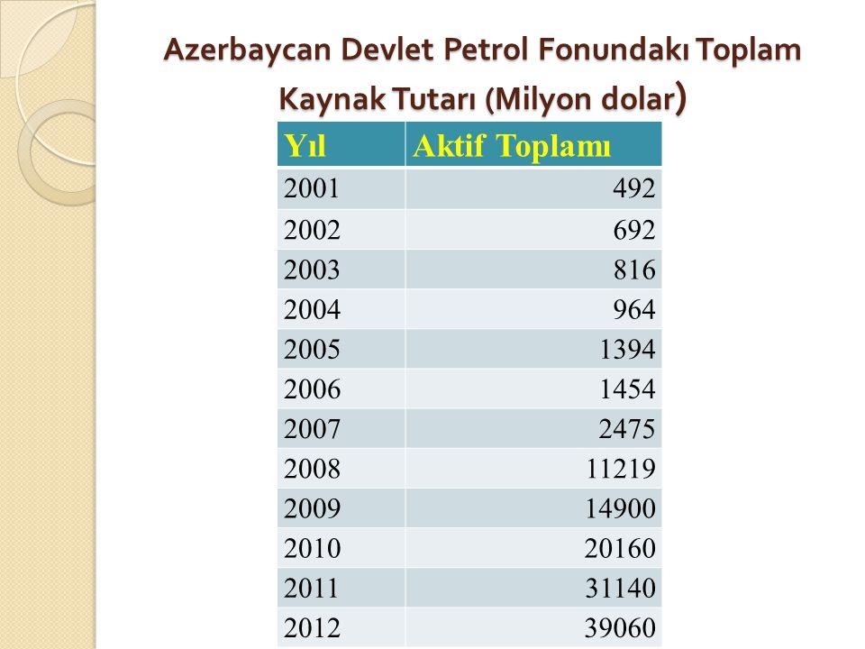Azerbaycan Devlet Petrol Fonundakı Toplam Kaynak Tutarı (Milyon dolar ) YılAktif Toplamı 2001492 2002692 2003816 2004964 20051394 20061454 20072475 20