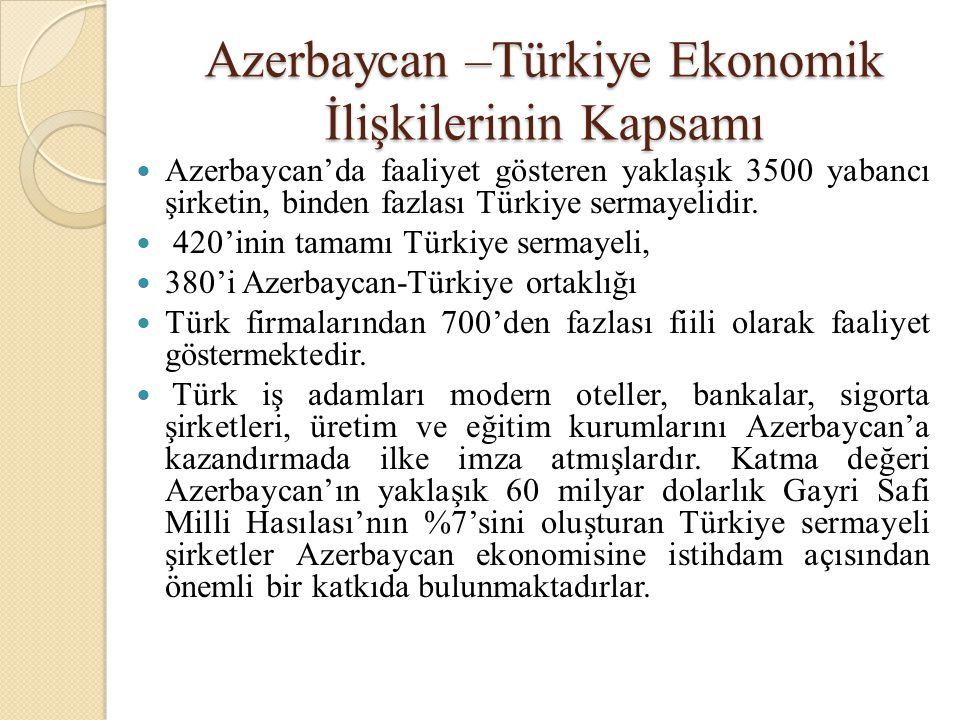 Azerbaycan –Türkiye Ekonomik İlişkilerinin Kapsamı  Türkiye'de yatırım yapan Azerbaycan kaynaklı sekizyuzden fazla firma bulunmaktadır.
