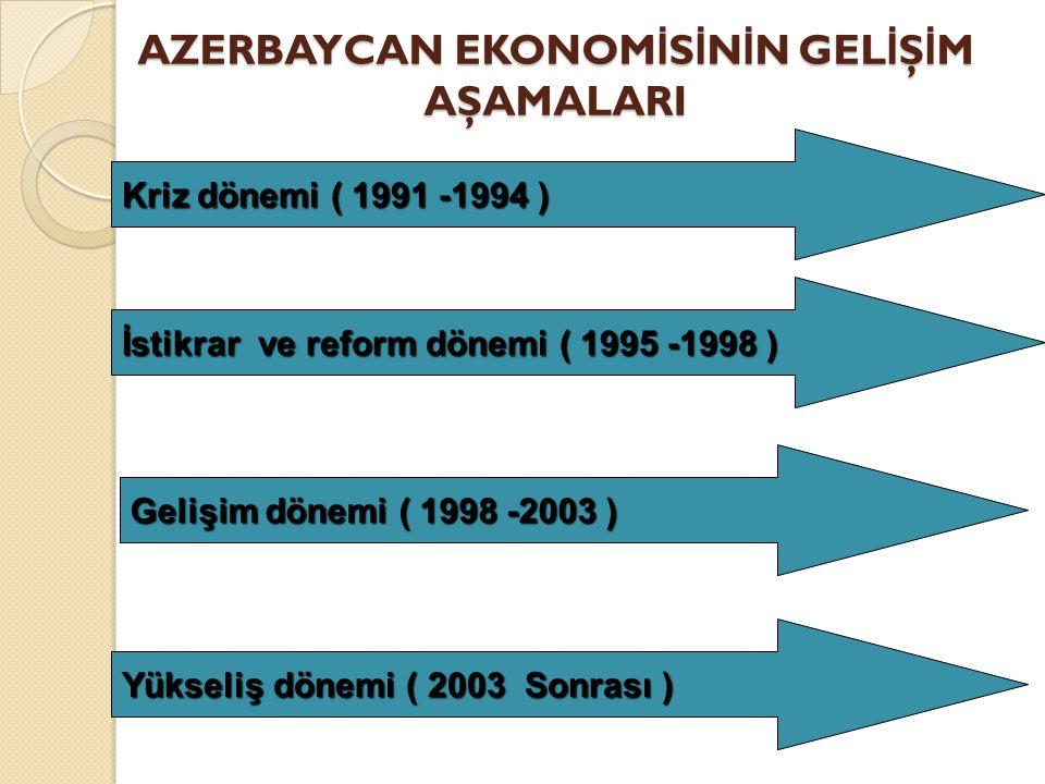 AZERBAYCAN EKONOM İ S İ N İ N GEL İ Ş İ M AŞAMALARI Kriz dönemi ( 1991 -1994 ) İstikrar ve reform dönemi ( 1995 -1998 ) Gelişim dönemi ( 1998 -2003 )