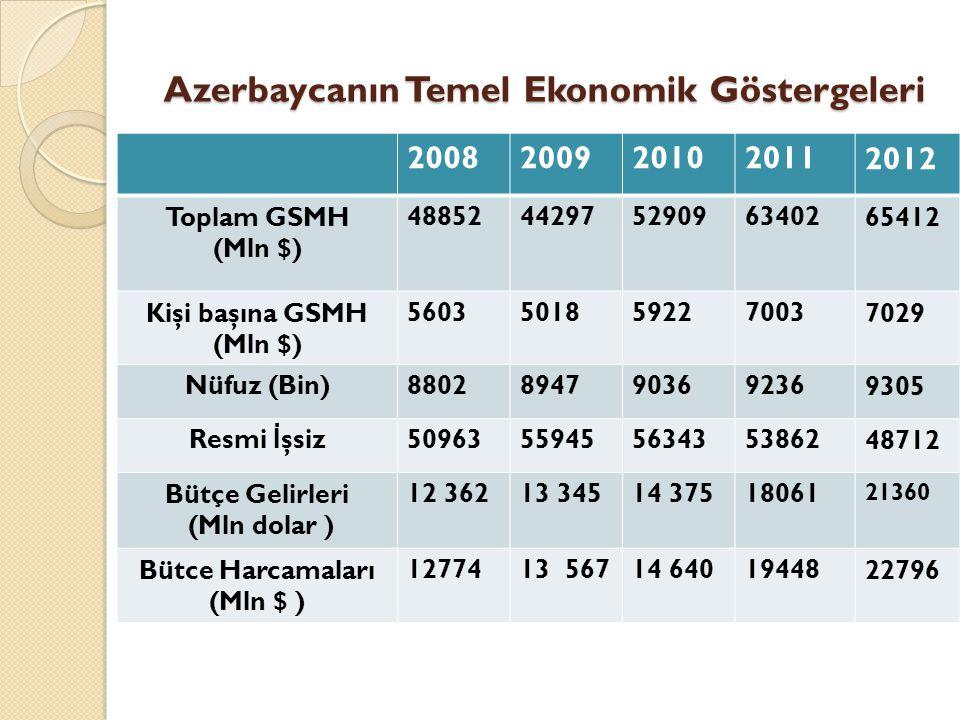 Azerbaycanın Temel Ekonomik Göstergeleri 20082009201020112012 Toplam GSMH (Mln $) 4885244297529096340265412 Kişi başına GSMH (Mln $) 56035018592270037
