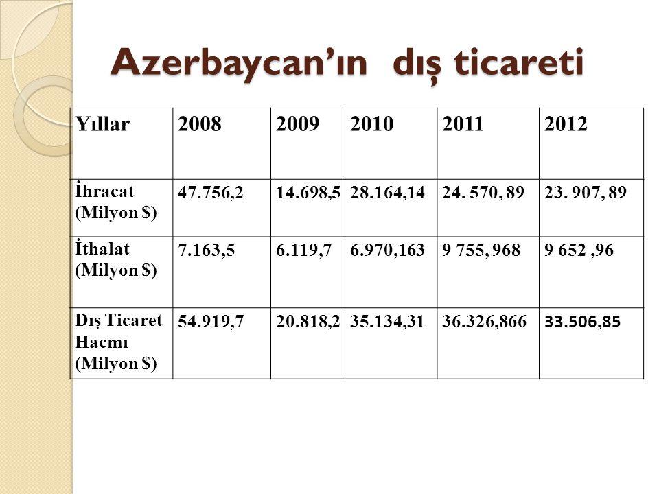 Azerbaycan'ın dış ticareti Yıllar20082009201020112012 İhracat (Milyon $) 47.756,214.698,528.164,1424. 570, 8923. 907, 89 İthalat (Milyon $) 7.163,56.1