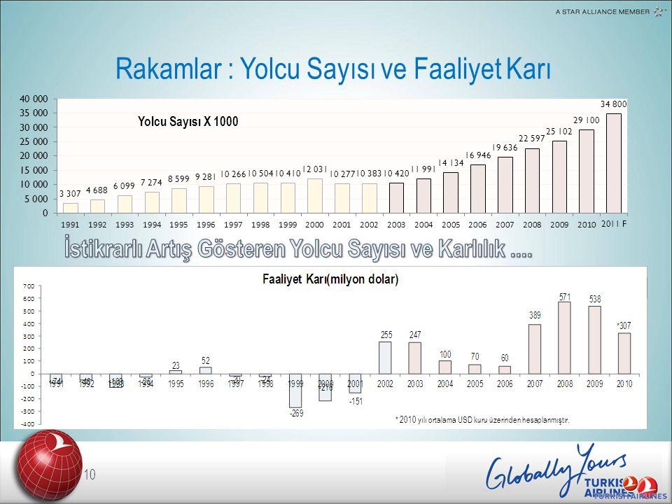Rakamlar : Yolcu Sayısı ve Faaliyet Karı 10 Yolcu Sayısı X 1000 * 2010 yılı ortalama USD kuru üzerinden hesaplanmıştır.
