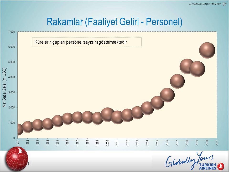 Rakamlar (Faaliyet Geliri - Personel) Kürelerin çapları personel sayısını göstermektedir.