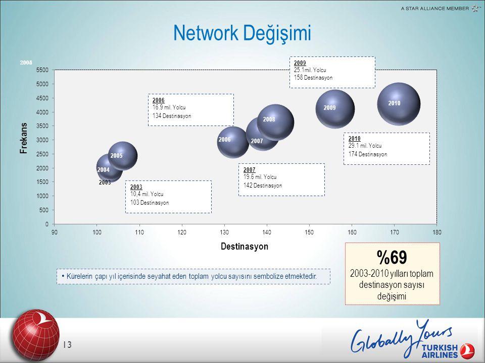 Network Değişimi 13 Frekans Destinasyon • Kürelerin çapı yıl içerisinde seyahat eden toplam yolcu sayısını sembolize etmektedir.