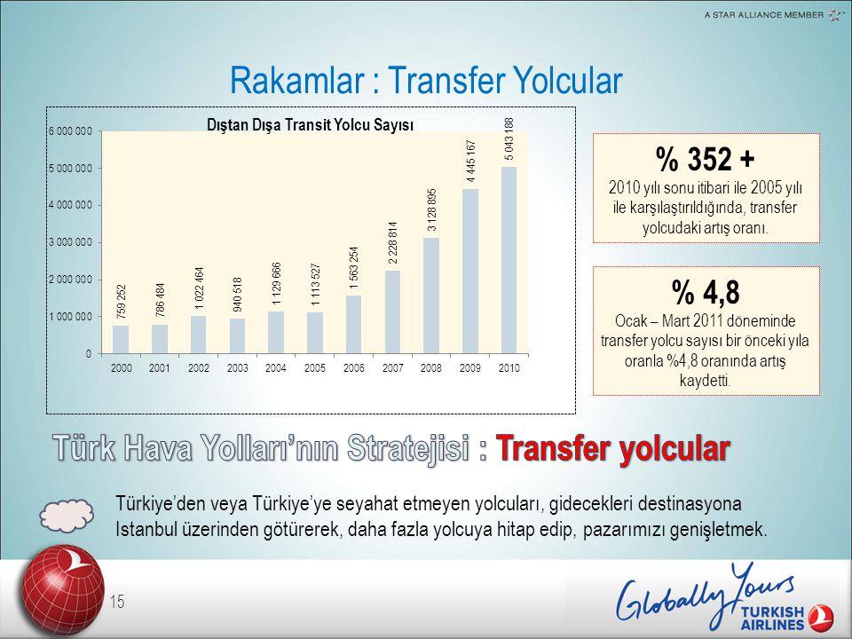 Rakamlar : Transfer Yolcular 15 % 352 + 2010 yılı sonu itibari ile 2005 yılı ile karşılaştırıldığında, transfer yolcudaki artış oranı.