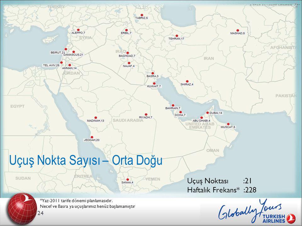 24 Uçuş Nokta Sayısı – Orta Doğu *Yaz-2011 tarife dönemi planlamasıdır.