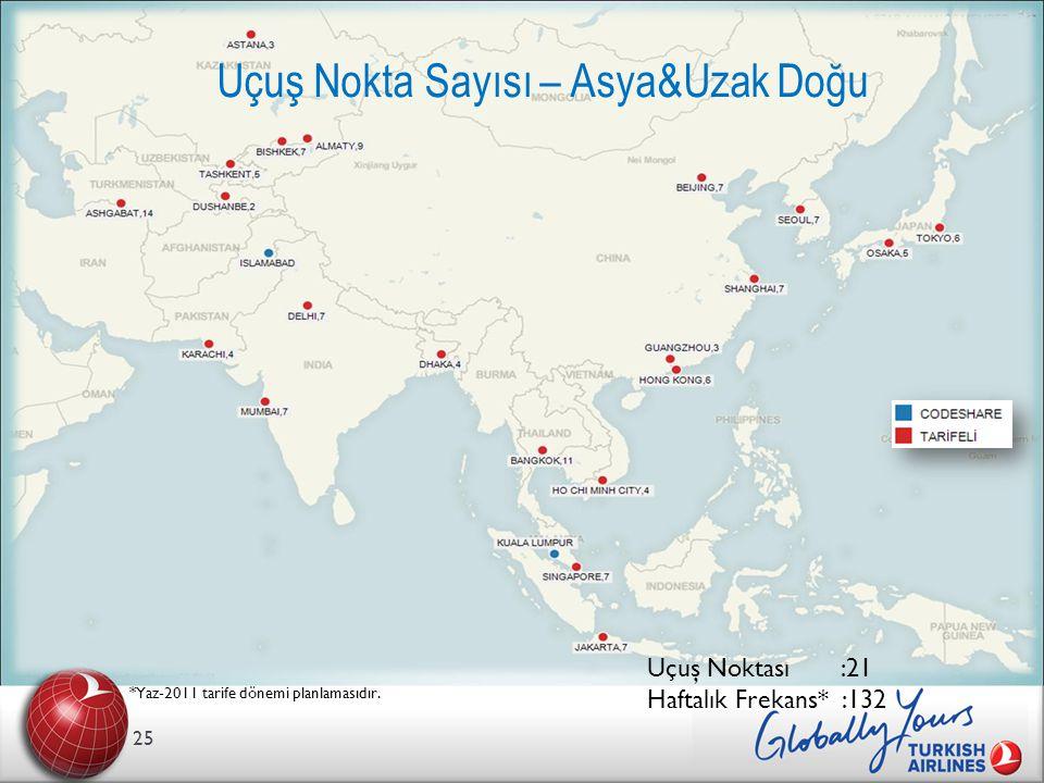 25 Uçuş Nokta Sayısı – Asya&Uzak Doğu *Yaz-2011 tarife dönemi planlamasıdır.