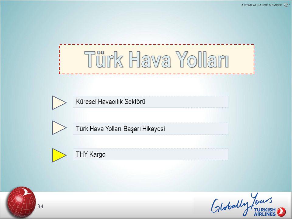 34 Küresel Havacılık Sektörü Türk Hava Yolları Başarı Hikayesi THY Kargo