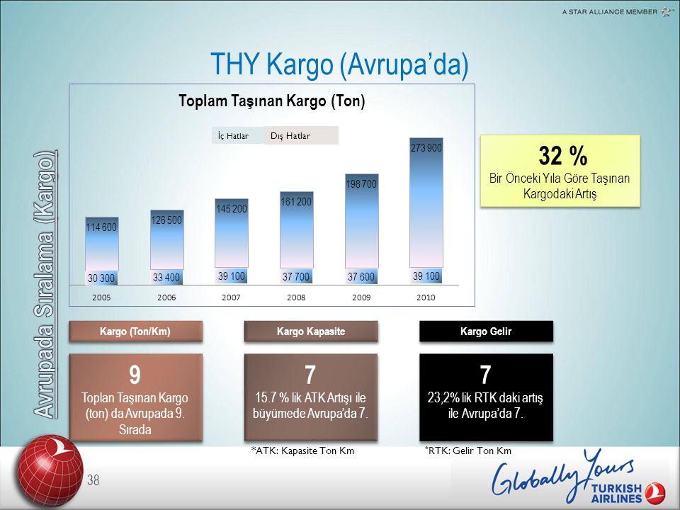 THY Kargo (Avrupa'da) 38 32 % Bir Önceki Yıla Göre Taşınan Kargodaki Artış 32 % Bir Önceki Yıla Göre Taşınan Kargodaki Artış Kargo (Ton/Km) 9 Toplan Taşınan Kargo (ton) da Avrupada 9.