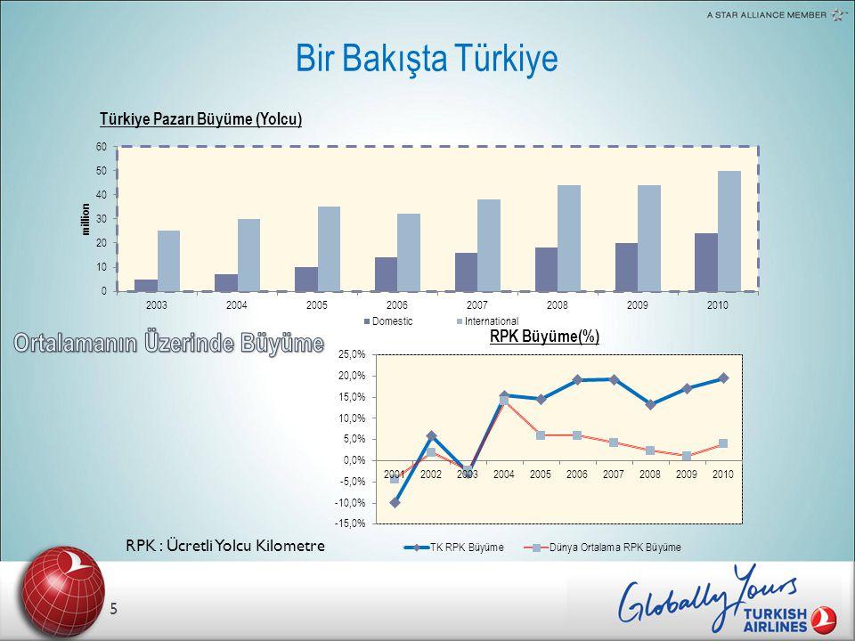 Avantajlar : Coğrafi Konum 16 Istanbul'un Küresel bir Hub Olma Yönünde Avantajı Avantajlarımız (1) Coğrafi konumumuzdan kaynaklanan maliyet (2) Daha fazla transfer yolcu alabilmemizi sağlayan eşsiz bir coğrafya hub'ına sahip olmamız Dakika CASK % 66 Avrupa ve Asya'nın Sektör Pazar payı