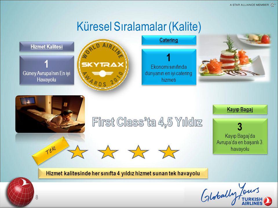 Küresel Sıralamalar (Kalite) 8 Hizmet kalitesinde her sınıfta 4 yıldız hizmet sunan tek havayolu Tek Catering 1 Ekonomi sınıfında dünyanın en iyi catering hizmeti 1 Ekonomi sınıfında dünyanın en iyi catering hizmeti Hizmet Kalitesi 1 Güney Avrupa'nın En iyi Havayolu 1 Güney Avrupa'nın En iyi Havayolu Kayıp Bagaj 3 Kayıp Bagaj'da Avrupa'da en başarılı 3.