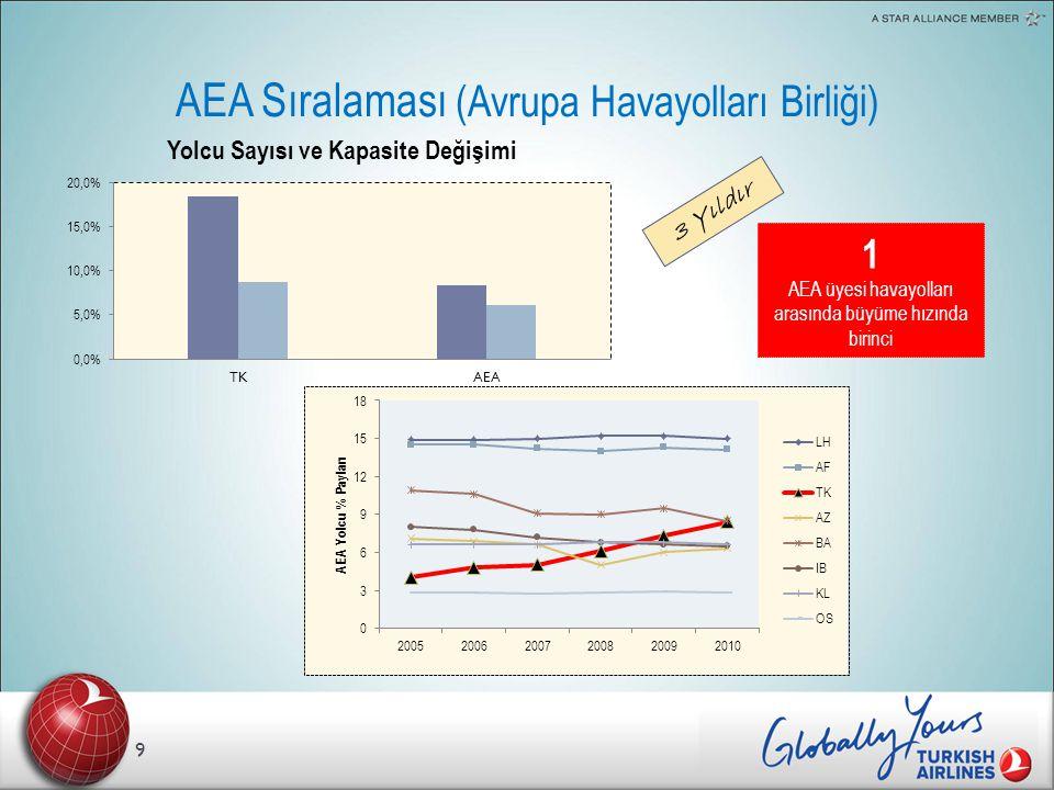 AEA Sıralaması (Avrupa Havayolları Birliği) 9 3 Yıldır 1 AEA üyesi havayolları arasında büyüme hızında birinci