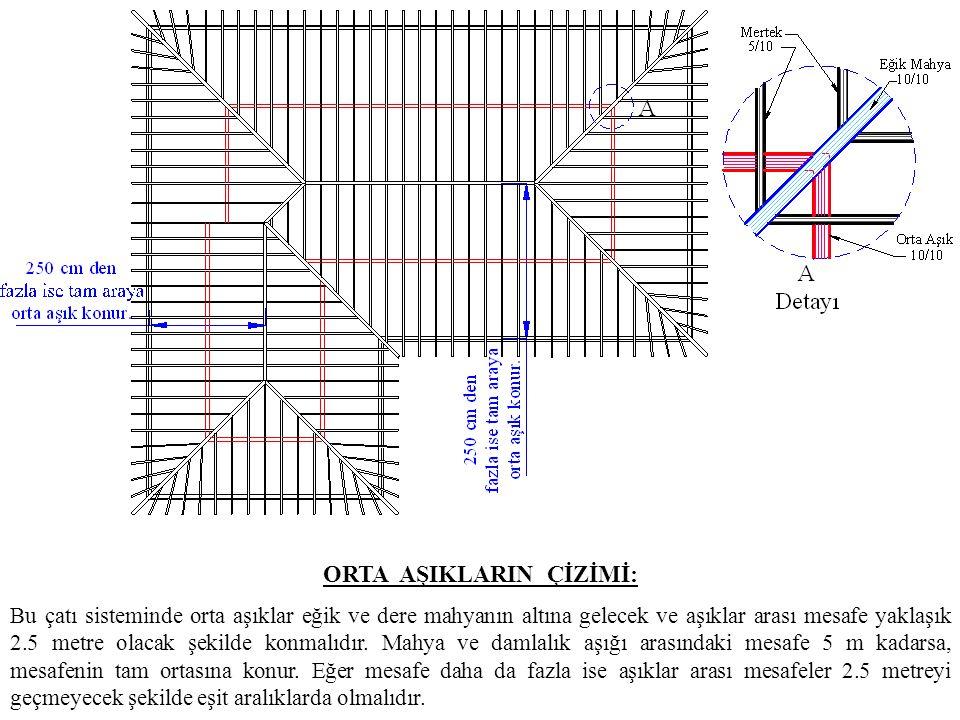 ORTA AŞIKLARIN ÇİZİMİ: Bu çatı sisteminde orta aşıklar eğik ve dere mahyanın altına gelecek ve aşıklar arası mesafe yaklaşık 2.5 metre olacak şekilde konmalıdır.