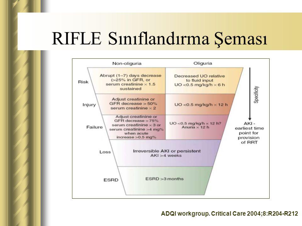 RIFLE Sınıflandırma Şeması ADQI workgroup. Critical Care 2004;8:R204-R212