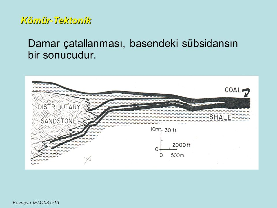Çökme-Sübsidans ilişkisi şöyledir: 1-Sübsidans>Turbalaşma hızı: Bataklık ortamında kömürleşme durur ve sular tarafından bataklık işgal edilir.