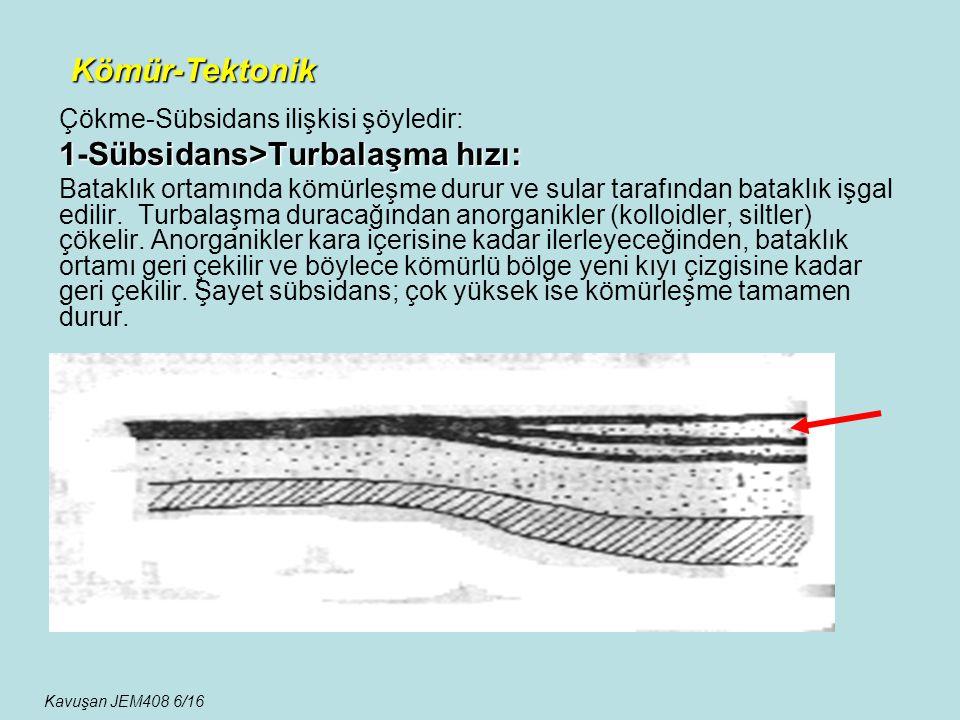 Çökme-Sübsidans ilişkisi şöyledir: 1-Sübsidans>Turbalaşma hızı: Bataklık ortamında kömürleşme durur ve sular tarafından bataklık işgal edilir. Turbala