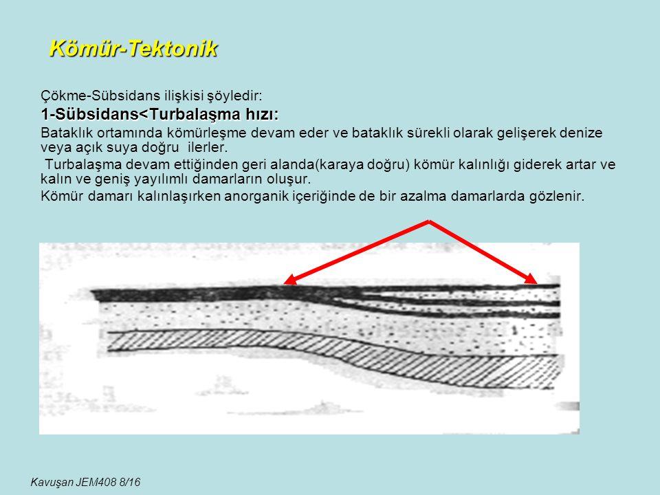 Çökme-Sübsidans ilişkisi şöyledir: 1-Sübsidans<Turbalaşma hızı: Bataklık ortamında kömürleşme devam eder ve bataklık sürekli olarak gelişerek denize v