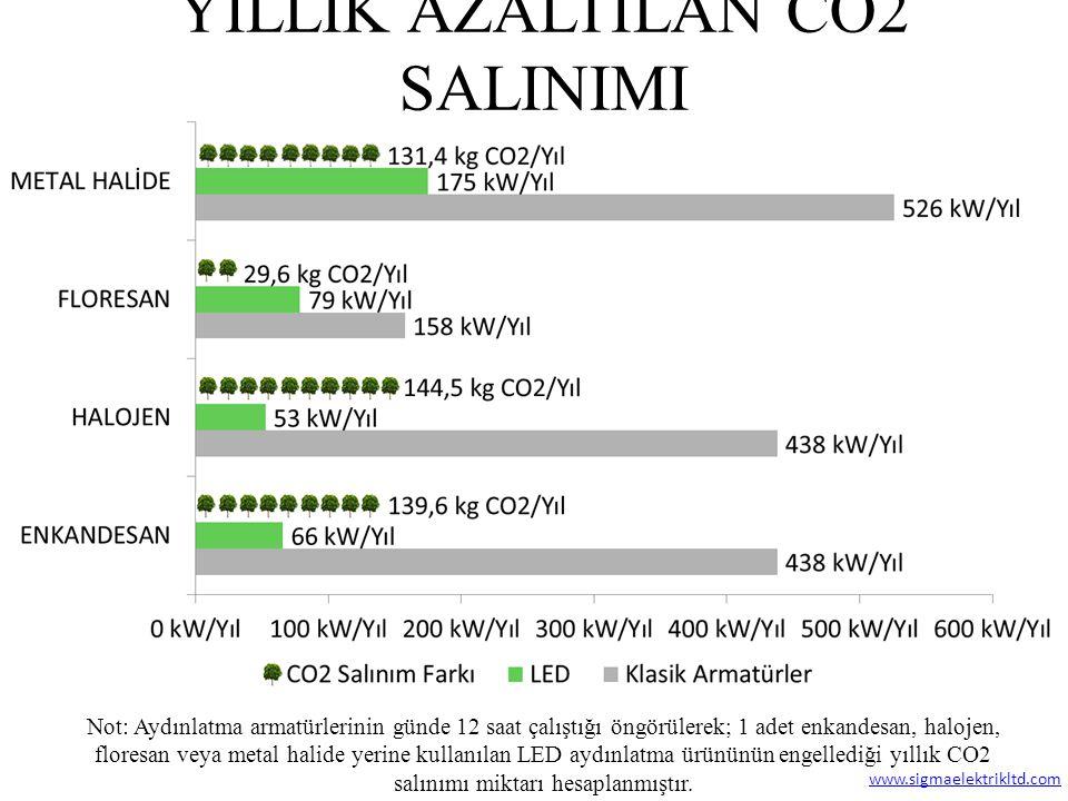 YILLIK AZALTILAN CO2 SALINIMI Not: Aydınlatma armatürlerinin günde 12 saat çalıştığı öngörülerek; 1 adet enkandesan, halojen, floresan veya metal hali