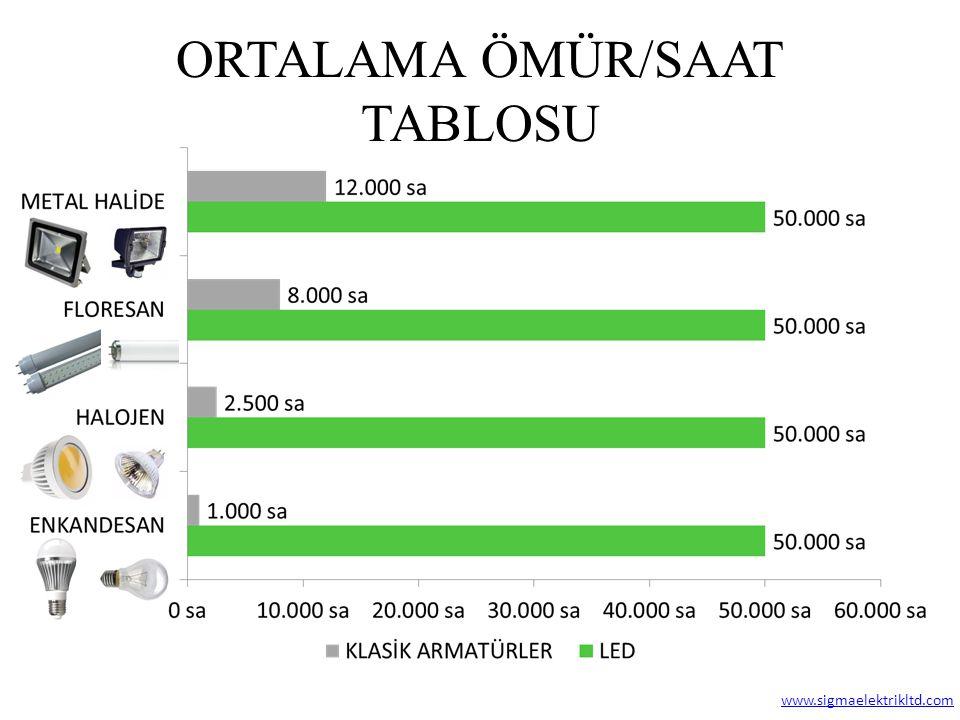 ORTALAMA ÖMÜR/SAAT TABLOSU www.sigmaelektrikltd.com