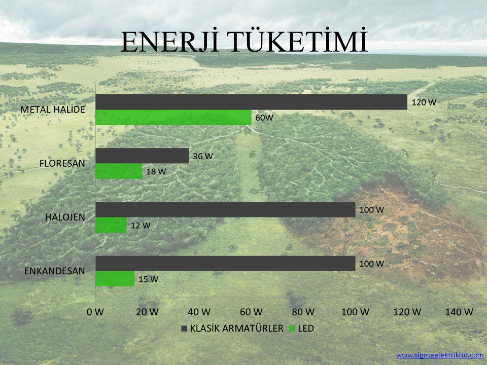 ENERJİ TÜKETİMİ www.sigmaelektrikltd.com