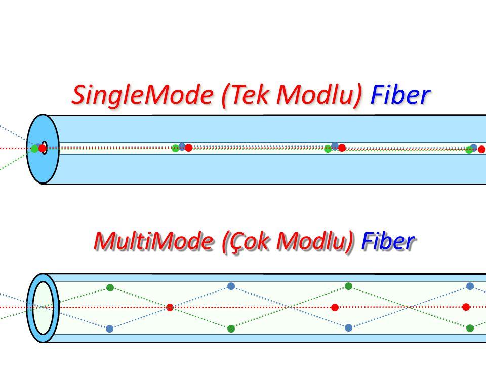 SingleMode (Tek Modlu) Fiber SingleMode SingleMode (Tek Modlu) Modlu) Fiber MultiMode (Çok Modlu) Fiber