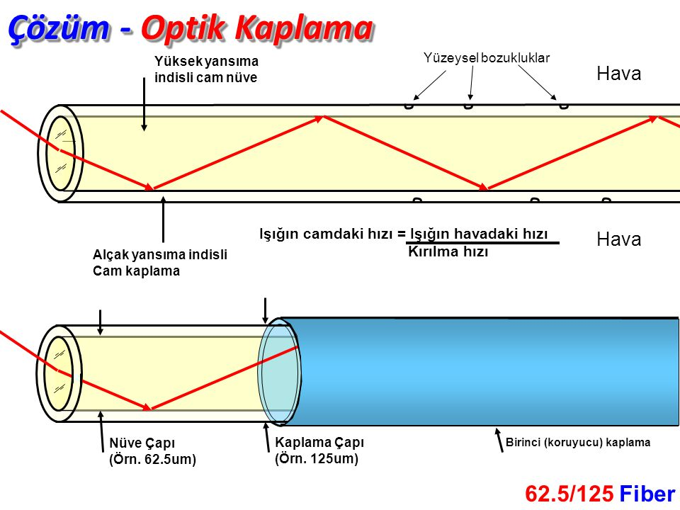 Hava Çözüm - Optik Kaplama Hava Yüksek yansıma indisli cam nüve Alçak yansıma indisli Cam kaplama Işığın camdaki hızı = Işığın havadaki hızı Kırılma hızı Yüzeysel bozukluklar Nüve Çapı (Örn.