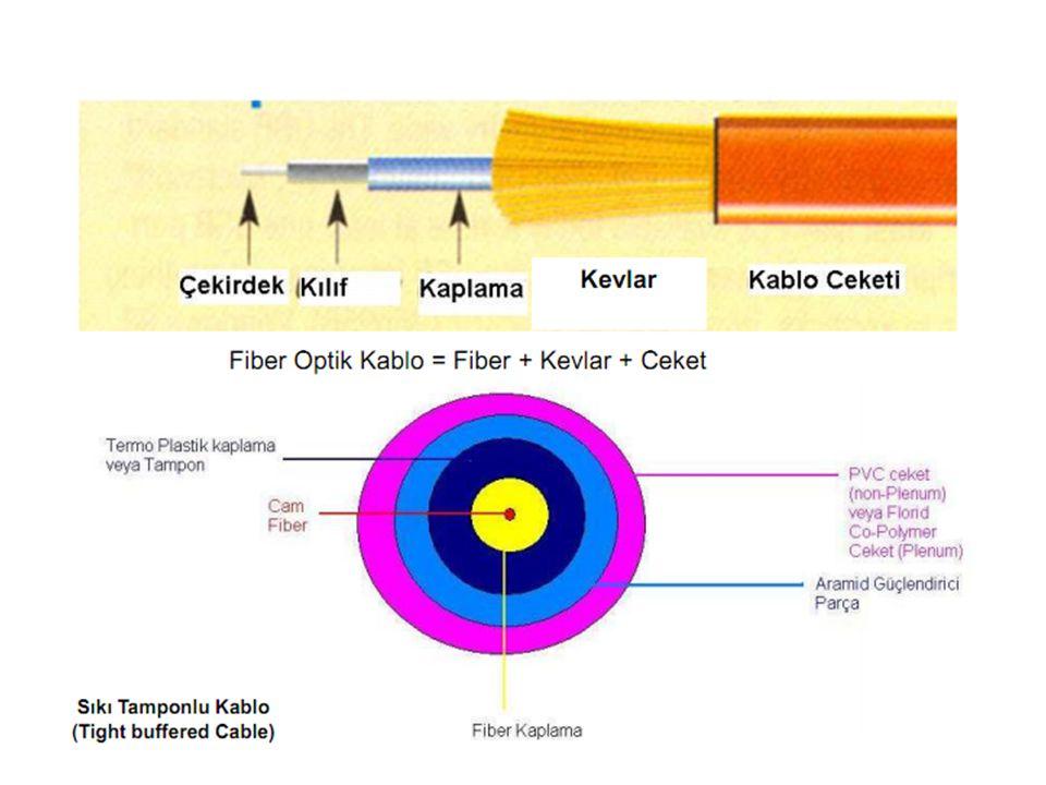  Optik iletişim sistemleri; büyük olanaklar sağlaması nedeniyle kısa sürede çok geniş kullanım alanları bulmuştur.