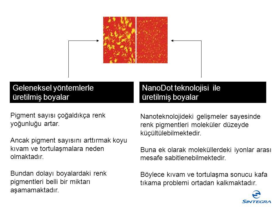 Geleneksel yöntemlerle üretilmiş boyalar NanoDot teknolojisi ile üretilmiş boyalar Nanoteknolojideki gelişmeler sayesinde renk pigmentleri moleküler d