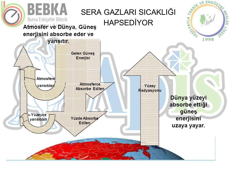 SERA GAZLARI SICAKLIĞI HAPSEDİYOR Atmosfer ve Dünya, Güneş Gelen Güneş Enerjisi Atmosferce Absorbe Edilen Yüzde Absorbe Edilen Yüzey Radyasyonu enerji