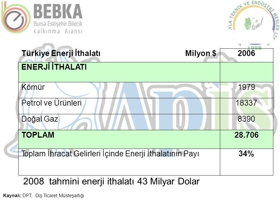 Kaynak: DPT, Dış Ticaret Müsteşarlığı Türkiye Enerji İthalatıMilyon $2006 ENERJİ İTHALATI Kömür1979 Petrol ve Ürünleri18337 Doğal Gaz8390 TOPLAM28.706