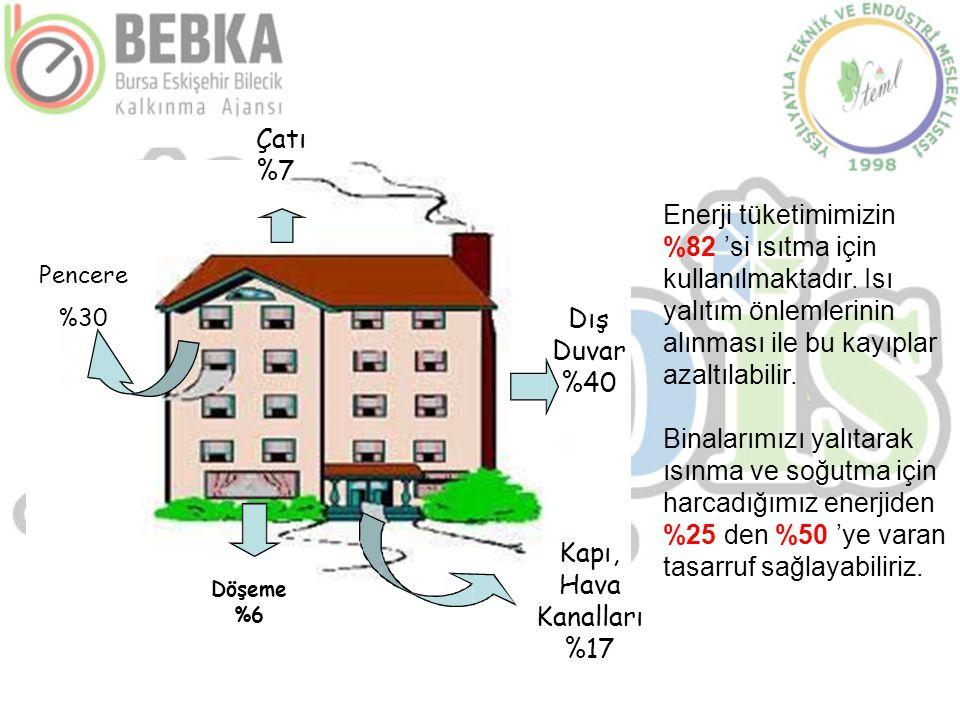 Çatı %7 Pencere %30 Dış Duvar %40 Döşeme %6 Kapı, Hava Kanalları %17 Enerji tüketimimizin %82 'si ısıtma için kullanılmaktadır. Isı yalıtım önlemlerin