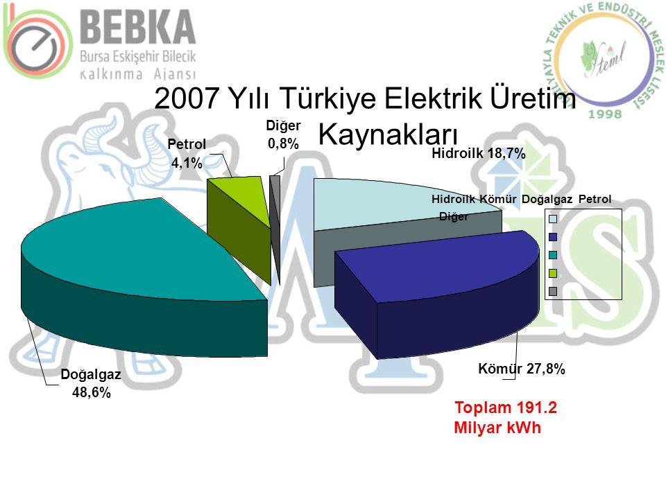 Hidroilk 18,7% Hidroilk Kömür Doğalgaz Petrol Diğer Kömür 27,8% Toplam 191.2 Milyar kWh Doğalgaz 48,6% Petrol 0,8% 4,1% Diğer 2007 Yılı Türkiye Elektr