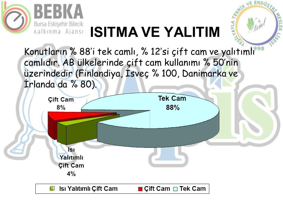 ISITMA VE YALITIM Tek Cam 88% Isı Yalıtımlı Çift Cam 4% Çift Cam 8% Isı Yalıtımlı Çift CamÇift CamÇift CamTek Cam Konutların % 88'i tek camlı, % 12'si