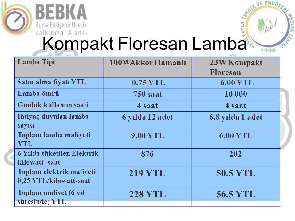 Kompakt Floresan Lamba Lamba Tipi 100WAkkor Flamanlı23W Kompakt Floresan Satın alma fiyatı YTL 0.75 YTL6.00 YTL Lamba ömrü 750 saat10 000 Günlük kulla