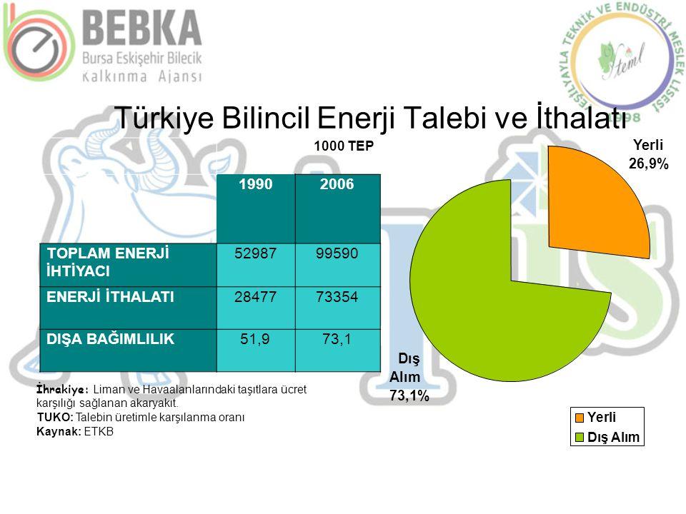 Türkiye Bilincil Enerji Talebi ve İthalatı İhrakiye: Liman ve Havaalanlarındaki taşıtlara ücret karşılığı sağlanan akaryakıt. TUKO: Talebin üretimle k
