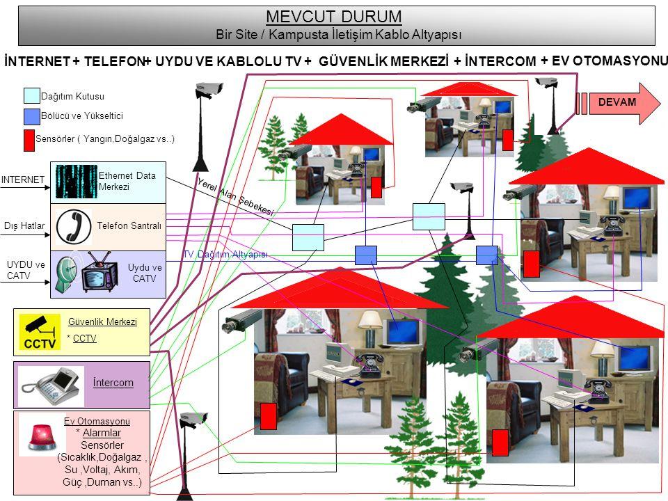 INTERNET Ethernet Data Merkezi MEVCUT DURUM Bir Site / Kampusta İletişim Kablo Altyapısı İNTERNET+ TELEFON + UYDU VE KABLOLU TV+ GÜVENLİK MERKEZİ Telefon Santralı Uydu ve CATV Güvenlik Merkezi * CCTV Yerel Alan Şebekesi Dış Hatlar UYDU ve CATV Dağıtım Kutusu Bölücü ve Yükseltici TV Dağıtım Altyapısı Sensörler ( Yangın,Doğalgaz vs..) Ev Otomasyonu * Alarmlar Sensörler (Sıcaklık,Doğalgaz, Su,Voltaj, Akım, Güç,Duman vs..) İntercom + EV OTOMASYONU + İNTERCOM DEVAM