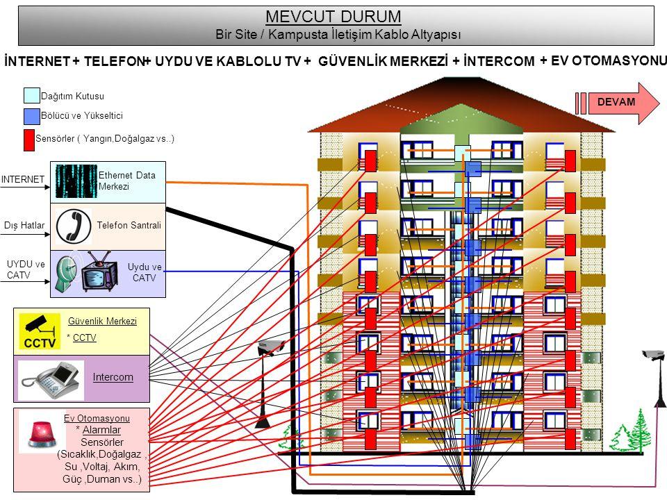 INTERNET Ethernet Data Merkezi MEVCUT DURUM Bir Site / Kampusta İletişim Kablo Altyapısı İNTERNET+ TELEFON + UYDU VE KABLOLU TV+ GÜVENLİK MERKEZİ Telefon Santrali Uydu ve CATV Dış Hatlar UYDU ve CATV Dağıtım Kutusu Bölücü ve Yükseltici Sensörler ( Yangın,Doğalgaz vs..) Ev Otomasyonu * Alarmlar Sensörler (Sıcaklık,Doğalgaz, Su,Voltaj, Akım, Güç,Duman vs..) Intercom + EV OTOMASYONU + İNTERCOM DEVAM Güvenlik Merkezi * CCTV
