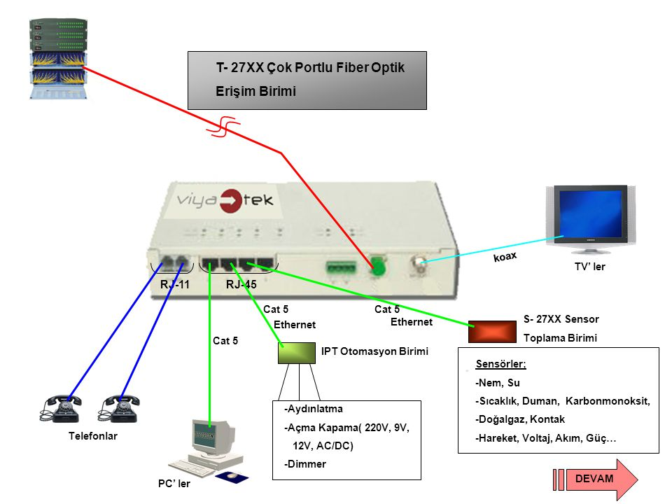 T- 27XX Çok Portlu Fiber Optik Erişim Birimi RJ-11RJ-45 Telefonlar TV' ler koax Cat 5 PC' ler IPT Otomasyon Birimi Cat 5 Ethernet -Aydınlatma -Açma Kapama( 220V, 9V, 12V, AC/DC) -Dimmer Cat 5 Ethernet S- 27XX Sensor Toplama Birimi Sensörler; -Nem, Su -Sıcaklık, Duman, Karbonmonoksit, -Doğalgaz, Kontak -Hareket, Voltaj, Akım, Güç… DEVAM