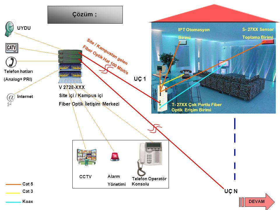 V 2728-XXX Site içi / Kampus içi Fiber Optik İletişim Merkezi UYDU Telefon hatları (Analog+ PRI) Internet CCTV Alarm Yönetimi Çözüm ; Site / Kampustan gelen Fiber Optik Hat 100 Mbit/s T- 27XX Çok Portlu Fiber Optik Erişim Birimi Cat 5 Cat 3 Koax IPT Otomasyon Birimi S- 27XX Sensor Toplama Birimi UÇ 1 UÇ N DEVAM Telefon Operatör Konsolu