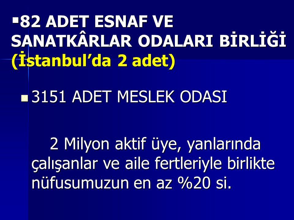  82 ADET ESNAF VE SANATKÂRLAR ODALARI BİRLİĞİ (İstanbul'da 2 adet)  3151 ADET MESLEK ODASI 2 Milyon aktif üye, yanlarında çalışanlar ve aile fertleriyle birlikte nüfusumuzun en az %20 si.