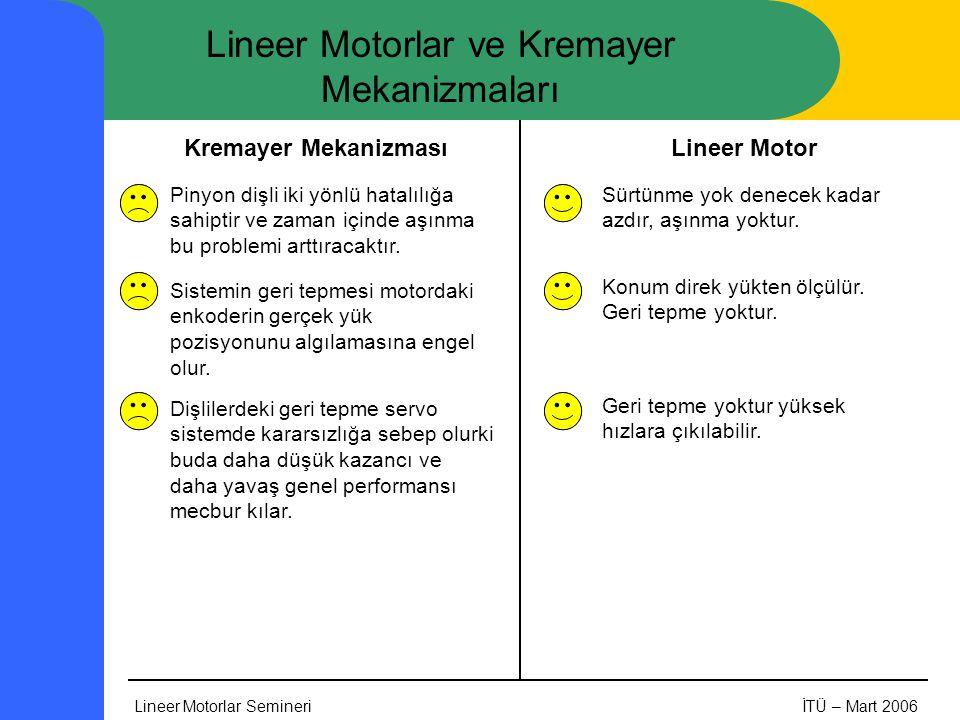 Lineer Motorlar SemineriİTÜ – Mart 2006 Lineer Motorlar ve Kremayer Mekanizmaları Pinyon dişli iki yönlü hatalılığa sahiptir ve zaman içinde aşınma bu problemi arttıracaktır.