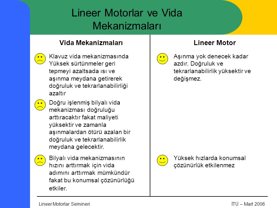 Lineer Motorlar SemineriİTÜ – Mart 2006 Lineer Motorlar ve Vida Mekanizmaları Klavuz vida mekanizmasında Yüksek sürtünmeler geri tepmeyi azaltsada ısı ve aşınma meydana getirerek doğruluk ve tekrarlanabilirliği azaltır Lineer MotorVida Mekanizmaları Aşınma yok denecek kadar azdır.