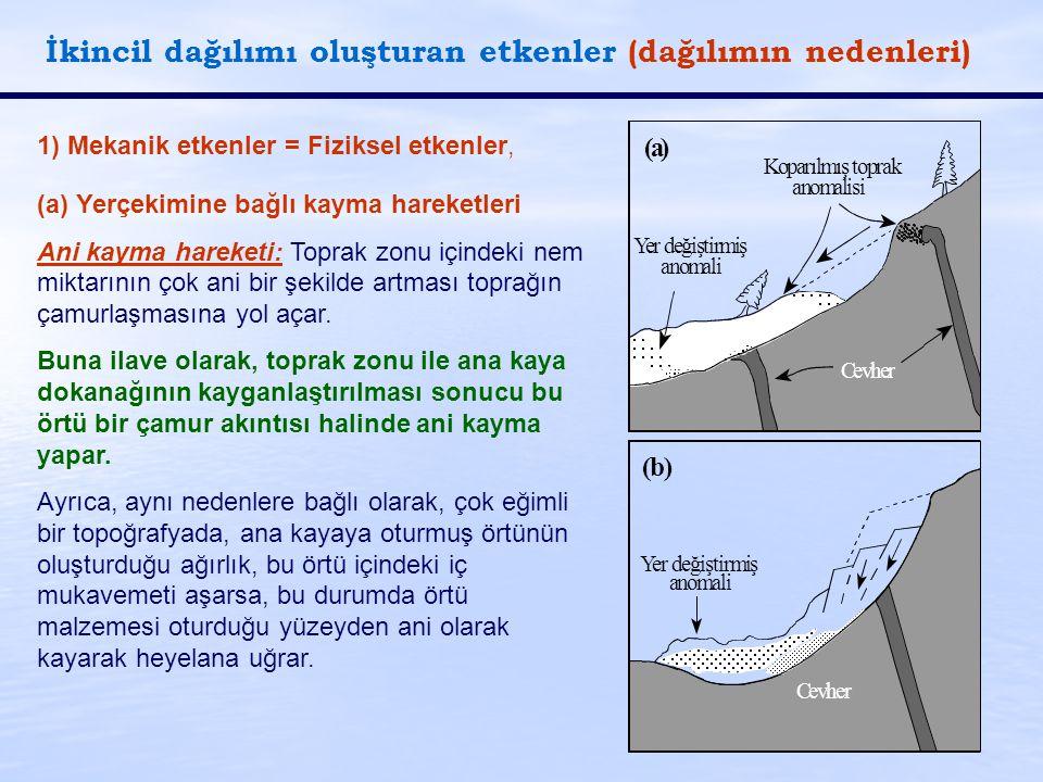 İkincil dağılımı oluşturan etkenler (dağılımın nedenleri) 1) Mekanik etkenler = Fiziksel etkenler, (a) Yerçekimine bağlı kayma hareketleri Ani kayma h